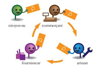 Avec une monnaie locale, les échanges sont circulaires et se font sur le territoire. Crédit visuel : La Pêche Montreuil.